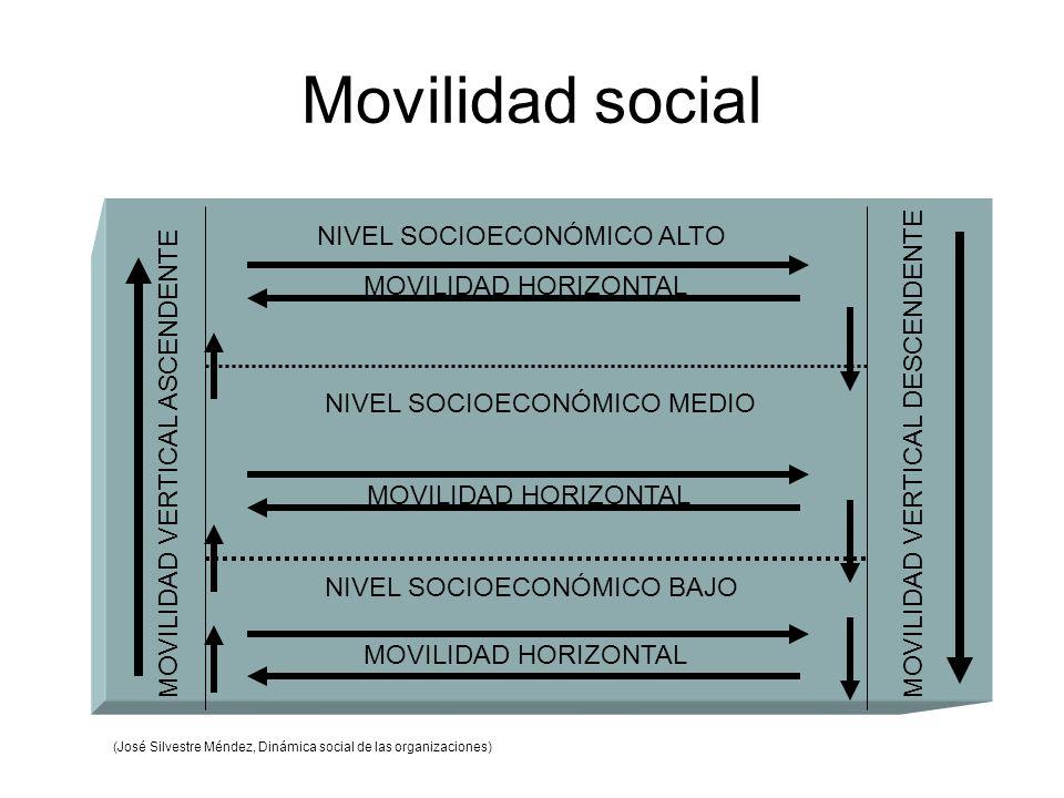 Movilidad social NIVEL SOCIOECONÓMICO ALTO NIVEL SOCIOECONÓMICO MEDIO NIVEL SOCIOECONÓMICO BAJO MOVILIDAD HORIZONTAL MOVILIDAD VERTICAL ASCENDENTEMOVILIDAD VERTICAL DESCENDENTE (José Silvestre Méndez, Dinámica social de las organizaciones)