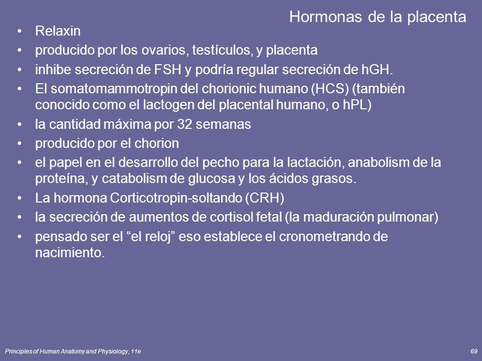 Principles of Human Anatomy and Physiology, 11e69 Hormonas de la placenta Relaxin producido por los ovarios, testículos, y placenta inhibe secreción de FSH y podría regular secreción de hGH.