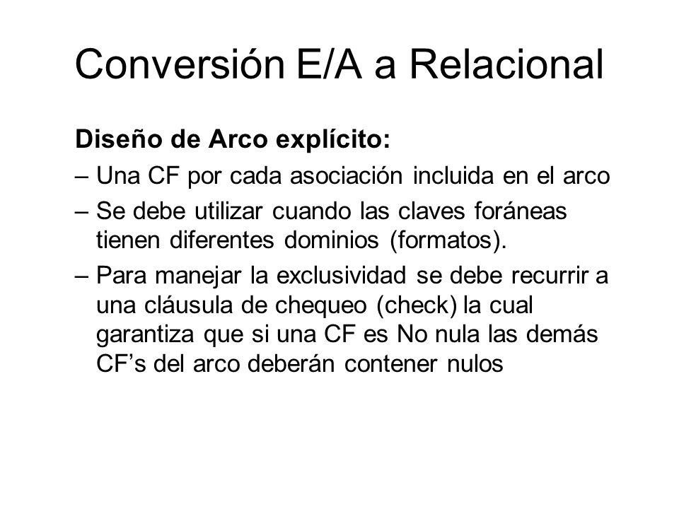 Conversión E/A a Relacional Diseño de Arco explícito: –Una CF por cada asociación incluida en el arco –Se debe utilizar cuando las claves foráneas tie