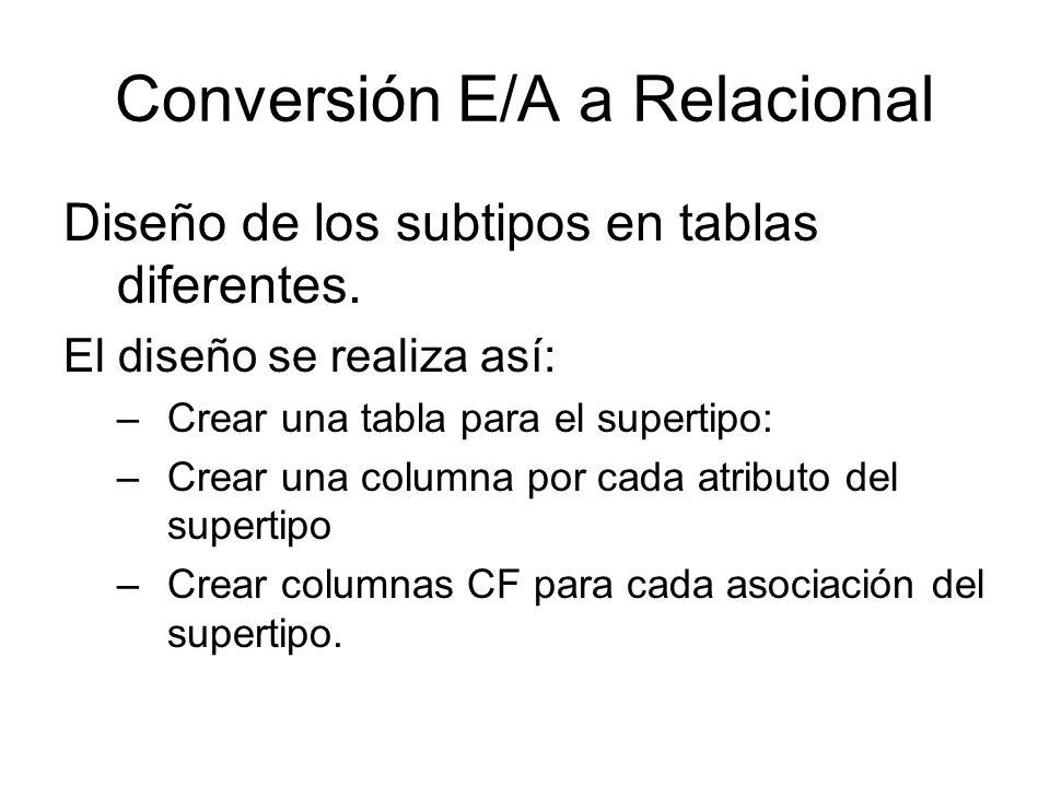 Conversión E/A a Relacional Diseño de los subtipos en tablas diferentes. El diseño se realiza así: –Crear una tabla para el supertipo: –Crear una colu