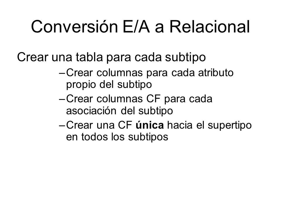 Conversión E/A a Relacional Crear una tabla para cada subtipo –Crear columnas para cada atributo propio del subtipo –Crear columnas CF para cada asoci