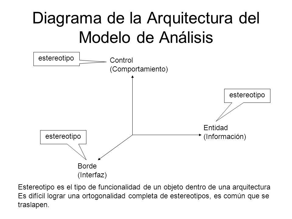 Diagrama de la Arquitectura del Modelo de Análisis Entidad (Información) Control (Comportamiento) Borde (Interfaz) estereotipo Estereotipo es el tipo
