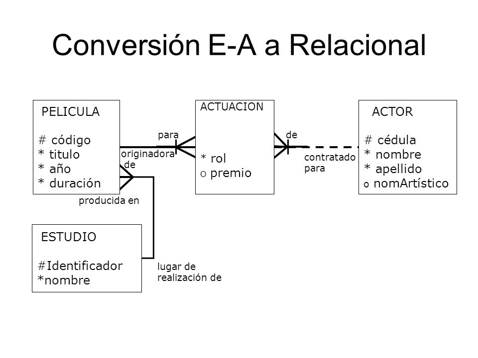 Conversión E-A a Relacional ACTOR # cédula * nombre * apellido o nomArtístico ACTUACION * rol O premio ESTUDIO #Identificador *nombre PELICULA # códig