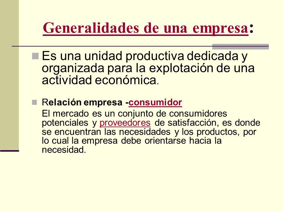 Es una unidad productiva dedicada y organizada para la explotación de una actividad económica. Relación empresa -consumidorconsumidor El mercado es un