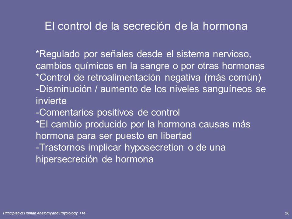 Principles of Human Anatomy and Physiology, 11e28 El control de la secreción de la hormona *Regulado por señales desde el sistema nervioso, cambios qu