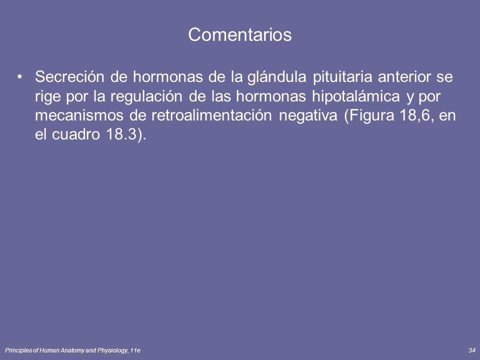 Principles of Human Anatomy and Physiology, 11e34 Comentarios Secreción de hormonas de la glándula pituitaria anterior se rige por la regulación de la