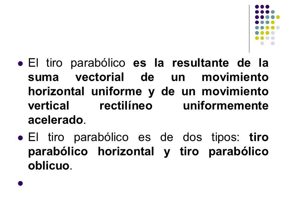 El tiro parabólico es la resultante de la suma vectorial de un movimiento horizontal uniforme y de un movimiento vertical rectilíneo uniformemente ace