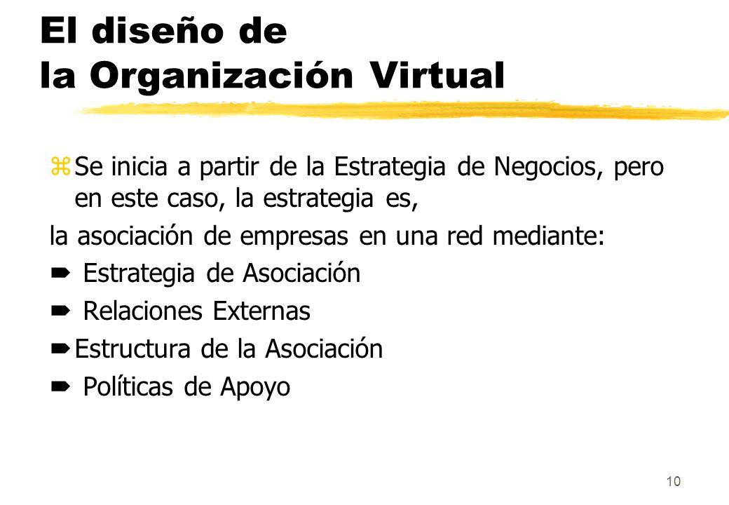 10 El diseño de la Organización Virtual zSe inicia a partir de la Estrategia de Negocios, pero en este caso, la estrategia es, la asociación de empres