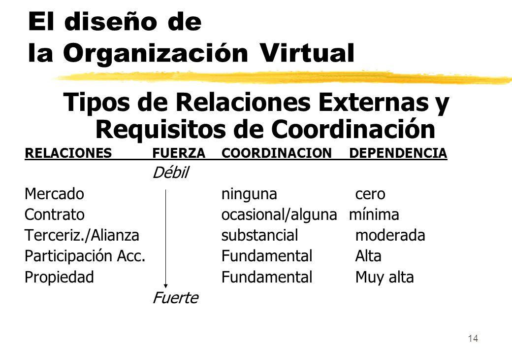 14 El diseño de la Organización Virtual Tipos de Relaciones Externas y Requisitos de Coordinación RELACIONESFUERZACOORDINACIONDEPENDENCIA Débil Mercad