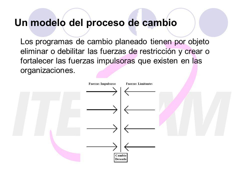 Un modelo del proceso de cambio Los programas de cambio planeado tienen por objeto eliminar o debilitar las fuerzas de restricción y crear o fortalece