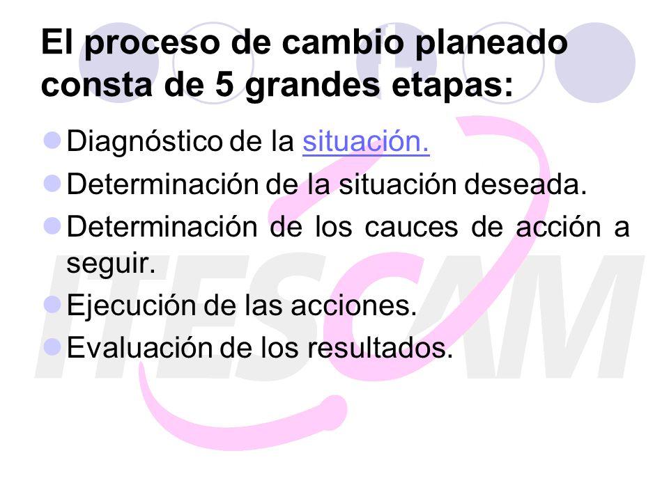 El proceso de cambio planeado consta de 5 grandes etapas: Diagnóstico de la situación.situación. Determinación de la situación deseada. Determinación