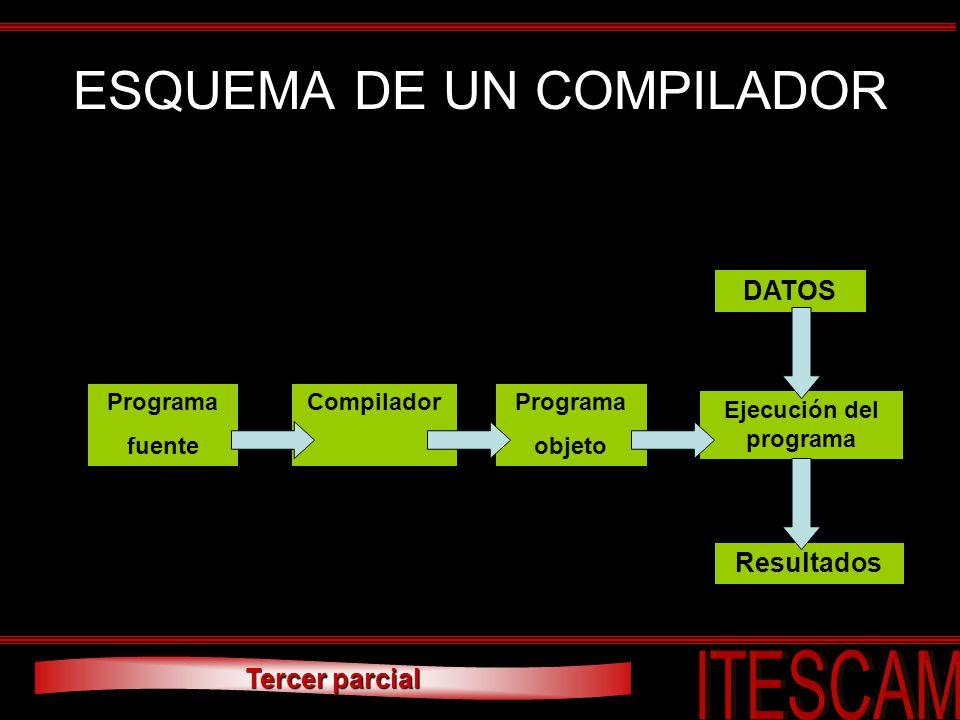 Tercer parcial ESQUEMA DE UN COMPILADOR Programa fuente Ejecución del programa Resultados CompiladorPrograma objeto DATOS