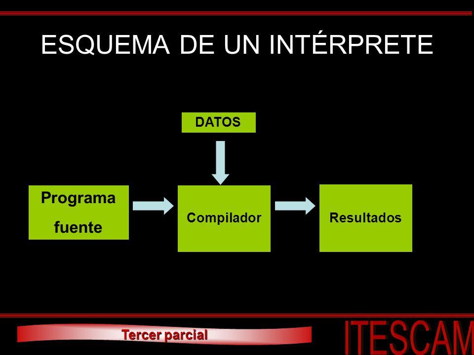 Tercer parcial ESQUEMA DE UN INTÉRPRETE Programa fuente Resultados Compilador DATOS