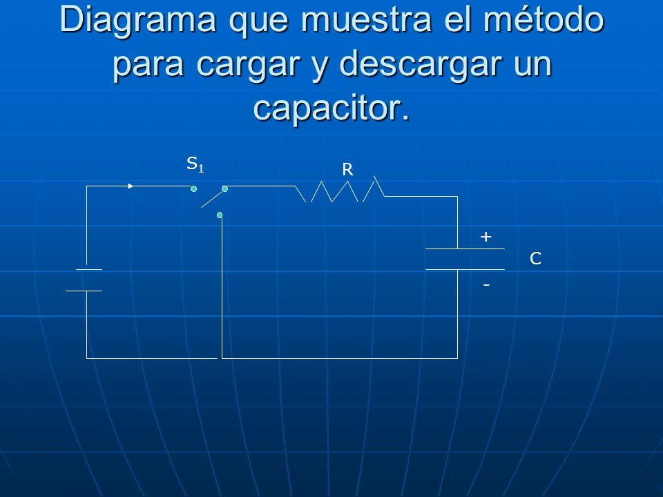 Diagrama que muestra el método para cargar y descargar un capacitor. S1S1 + - C R