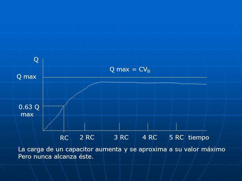 RC 2 RC3 RC4 RC5 RCtiempo 0.63 Q max Q max Q Q max = CV B La carga de un capacitor aumenta y se aproxima a su valor máximo Pero nunca alcanza éste.