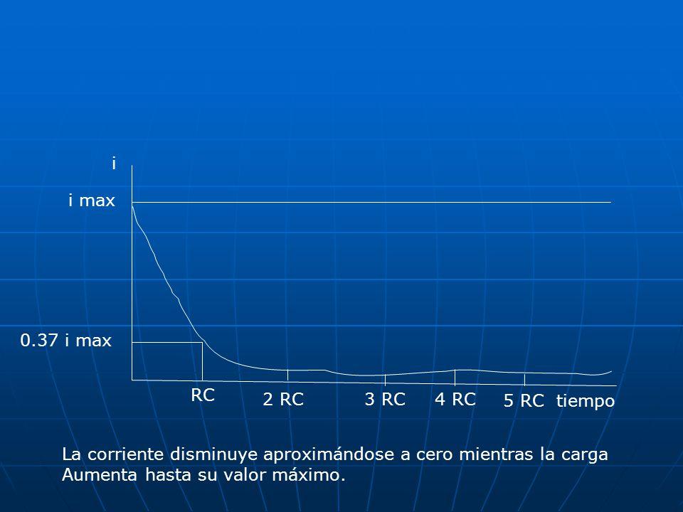 0.37 i max RC 2 RC3 RC4 RC 5 RCtiempo i max i La corriente disminuye aproximándose a cero mientras la carga Aumenta hasta su valor máximo.