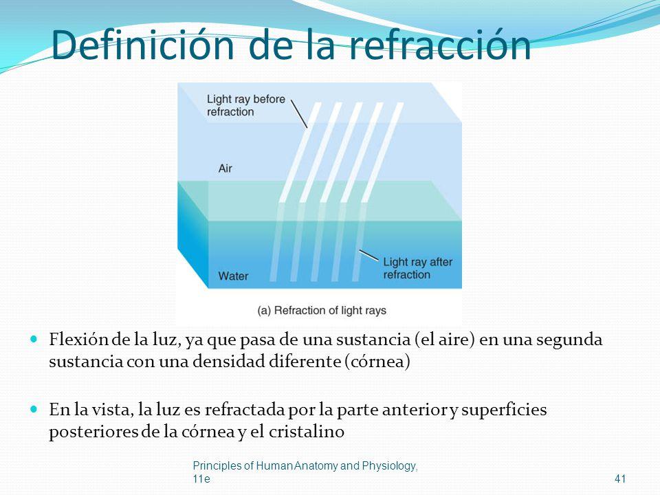 Definición de la refracción Flexión de la luz, ya que pasa de una sustancia (el aire) en una segunda sustancia con una densidad diferente (córnea) En