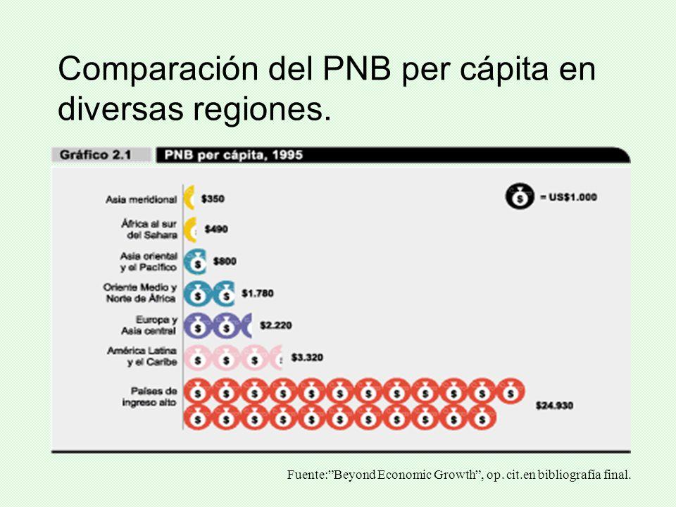 Comparación del PNB per cápita en diversas regiones. Fuente:Beyond Economic Growth, op. cit.en bibliografía final.