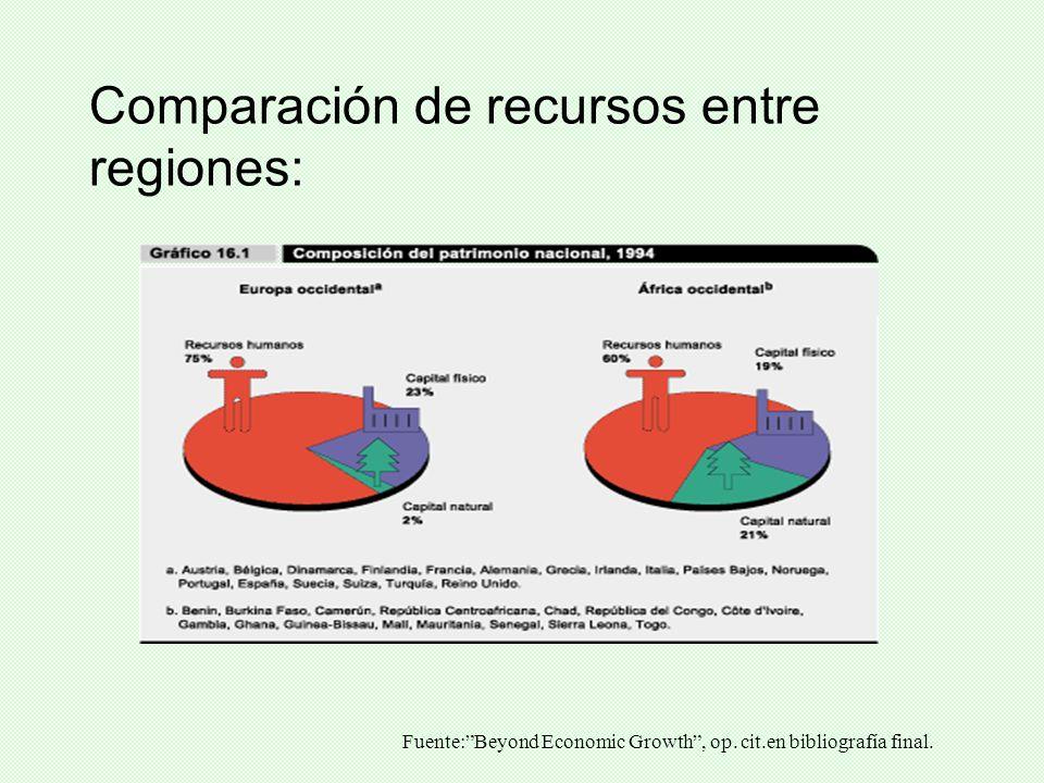 Comparación de recursos entre regiones: Fuente:Beyond Economic Growth, op. cit.en bibliografía final.