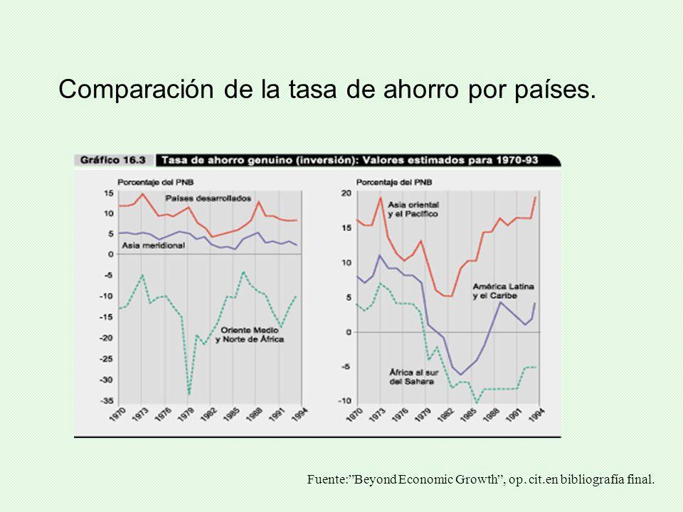 Comparación de la tasa de ahorro por países. Fuente:Beyond Economic Growth, op. cit.en bibliografía final.