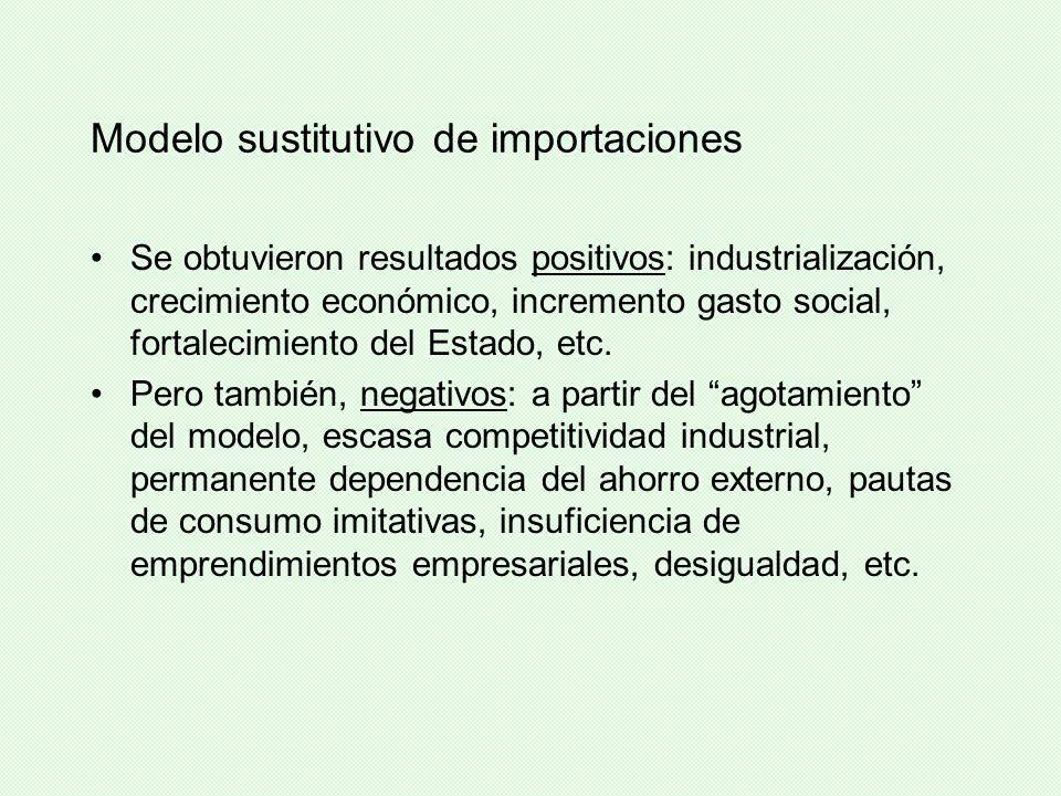 Modelo sustitutivo de importaciones Se obtuvieron resultados positivos: industrialización, crecimiento económico, incremento gasto social, fortalecimi
