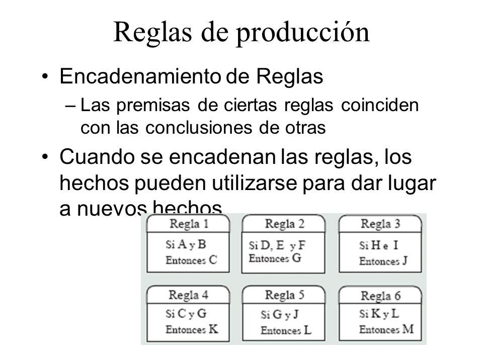 Reglas de producción Encadenamiento de Reglas –Las premisas de ciertas reglas coinciden con las conclusiones de otras Cuando se encadenan las reglas,