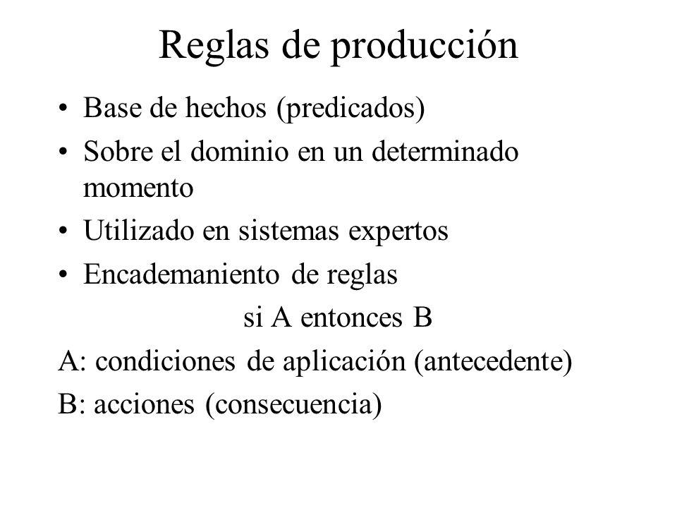 Reglas de producción Base de hechos (predicados) Sobre el dominio en un determinado momento Utilizado en sistemas expertos Encademaniento de reglas si