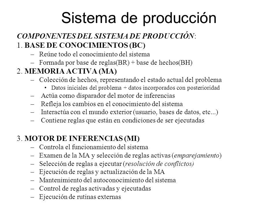 COMPONENTES DEL SISTEMA DE PRODUCCIÓN: 1. BASE DE CONOCIMIENTOS (BC) –Reúne todo el conocimiento del sistema –Formada por base de reglas(BR) + base de