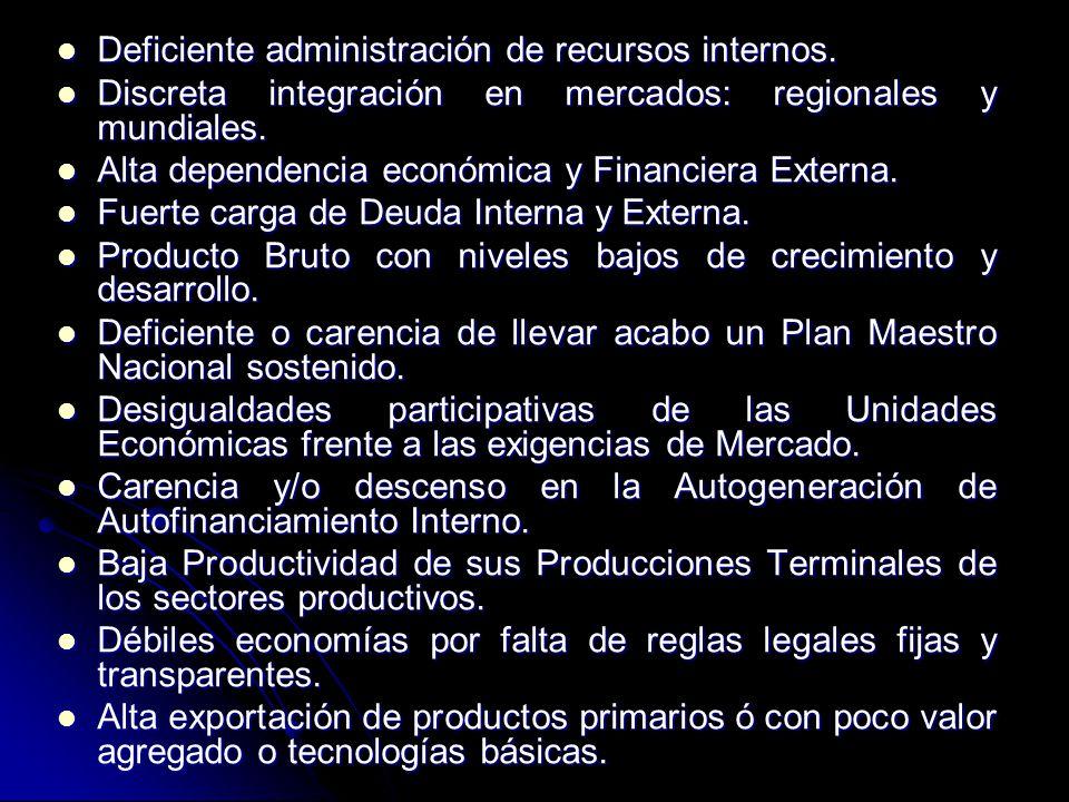 Deficiente administración de recursos internos. Deficiente administración de recursos internos. Discreta integración en mercados: regionales y mundial