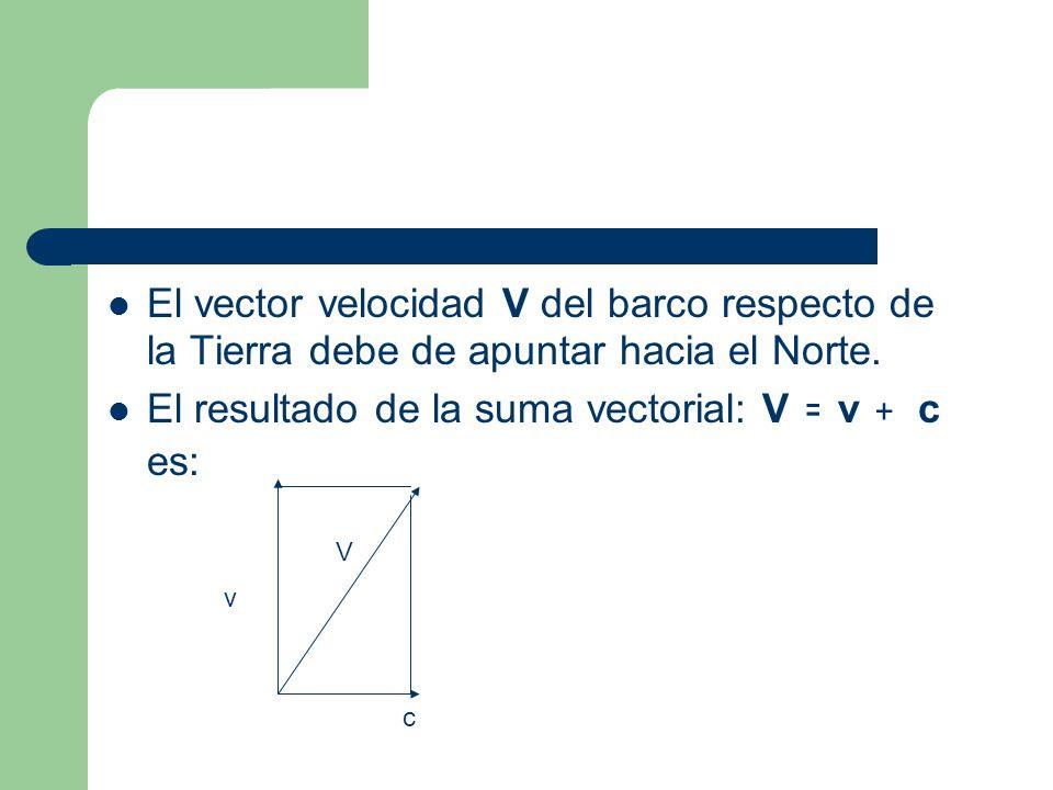 El vector velocidad V del barco respecto de la Tierra debe de apuntar hacia el Norte. El resultado de la suma vectorial: V = v + c es: v c V