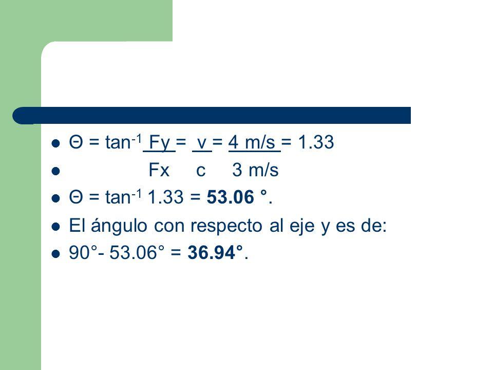 Θ = tan -1 Fy = v = 4 m/s = 1.33 Fx c 3 m/s Θ = tan -1 1.33 = 53.06 °. El ángulo con respecto al eje y es de: 90°- 53.06° = 36.94°.