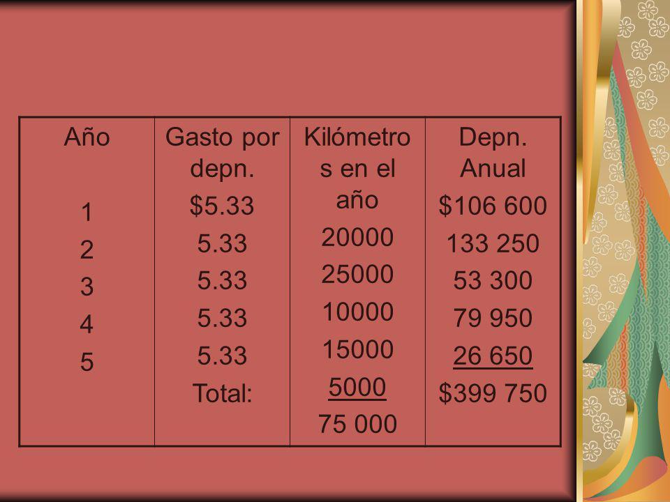Año 1 2 3 4 5 Gasto por depn. $5.33 5.33 Total: Kilómetro s en el año 20000 25000 10000 15000 5000 75 000 Depn. Anual $106 600 133 250 53 300 79 950 2