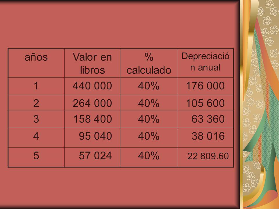 añosValor en libros % calculado Depreciació n anual 1440 00040%176 000 2264 00040%105 600 3158 40040% 63 360 4 95 04040% 38 016 5 57 02440% 22 809.60