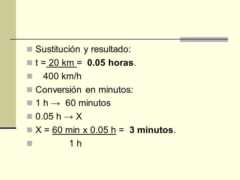 Sustitución y resultado: t = 20 km = 0.05 horas. 400 km/h Conversión en minutos: 1 h 60 minutos 0.05 h X X = 60 min x 0.05 h = 3 minutos. 1 h