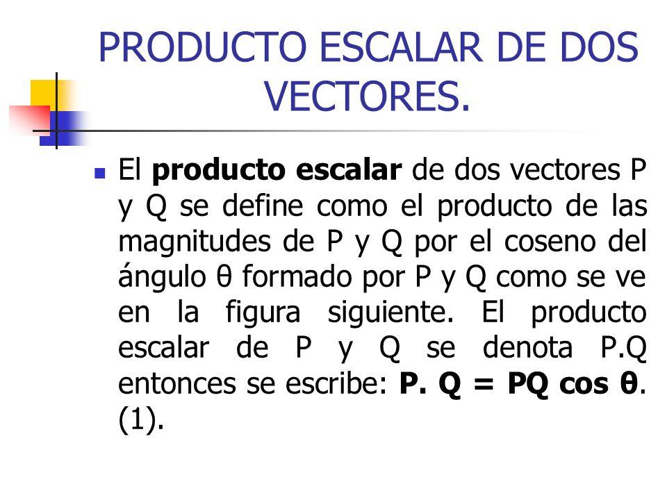 PRODUCTO ESCALAR DE DOS VECTORES. El producto escalar de dos vectores P y Q se define como el producto de las magnitudes de P y Q por el coseno del án