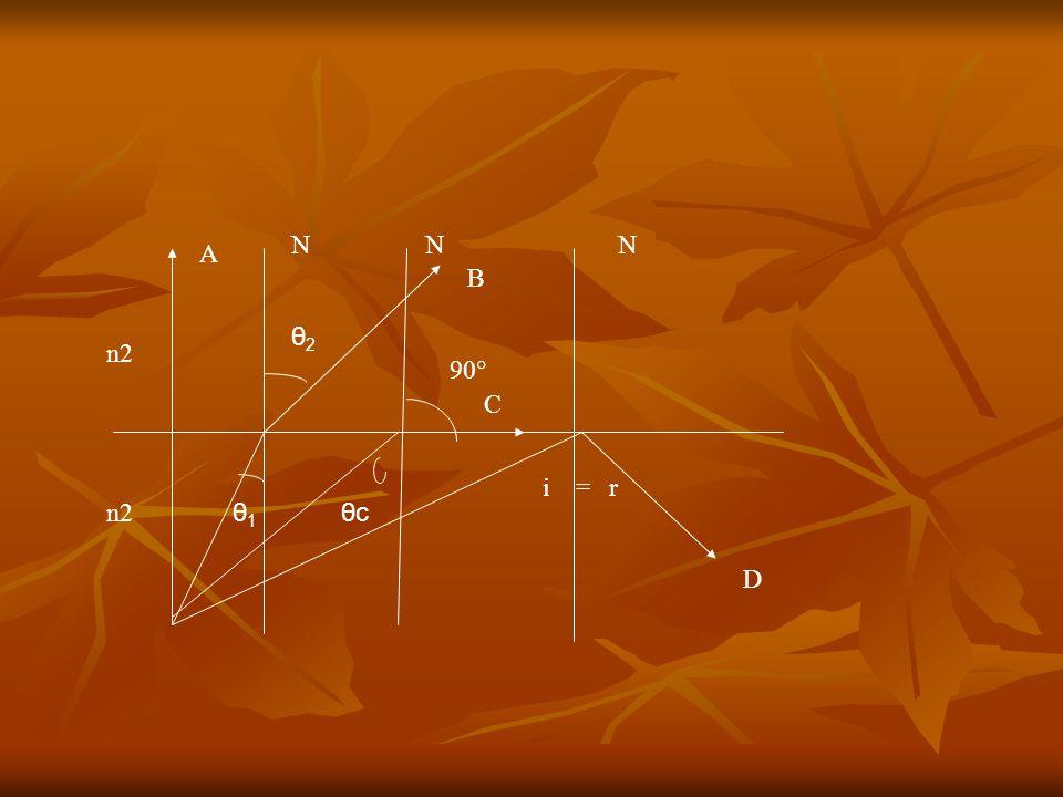 n2 A θ1θ1 NNN θ2θ2 θcθc 90° B C D i=r