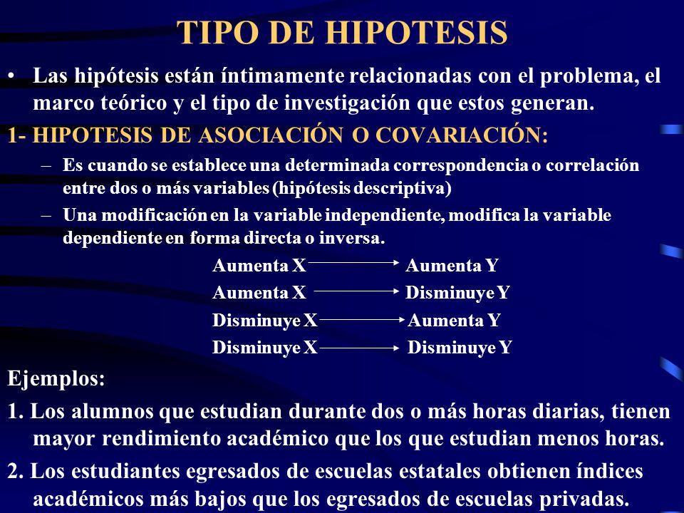 TIPO DE HIPOTESIS Las hipótesis están íntimamente relacionadas con el problema, el marco teórico y el tipo de investigación que estos generan. 1- HIPO