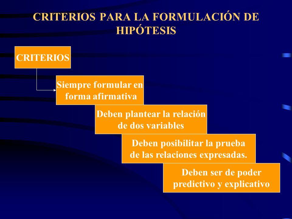 CRITERIOS PARA LA FORMULACIÓN DE HIPÓTESIS CRITERIOS Siempre formular en forma afirmativa Deben plantear la relación de dos variables Deben posibilitar la prueba de las relaciones expresadas.