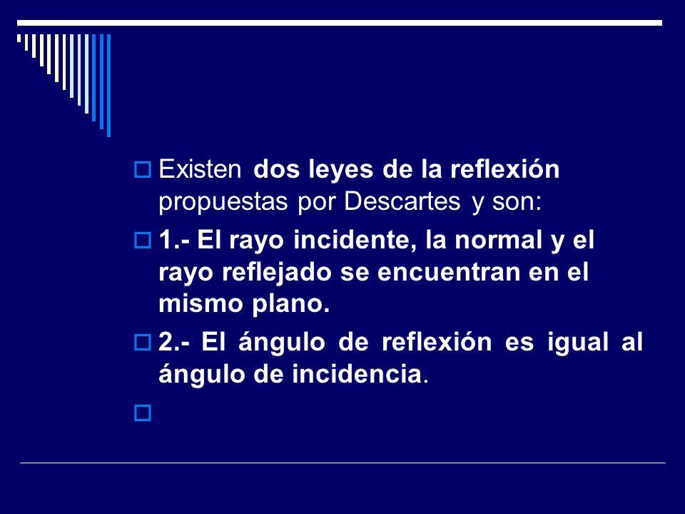 Existen dos leyes de la reflexión propuestas por Descartes y son: 1.- El rayo incidente, la normal y el rayo reflejado se encuentran en el mismo plano