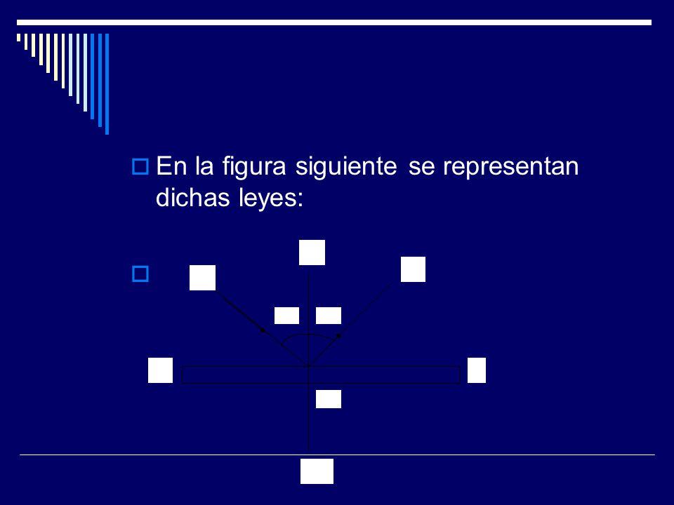 En la figura: A---B representa la superficie del espejo N----N es una línea imaginaria perpendicular a la superficie reflectora en el punto donde incide el rayo de luz y recibe el nombre de Normal; I es el rayo incidente; R es el rayo reflejado; i es el ángulo de incidencia; r es el ángulo de reflexión; y O es el punto donde incide el rayo I.