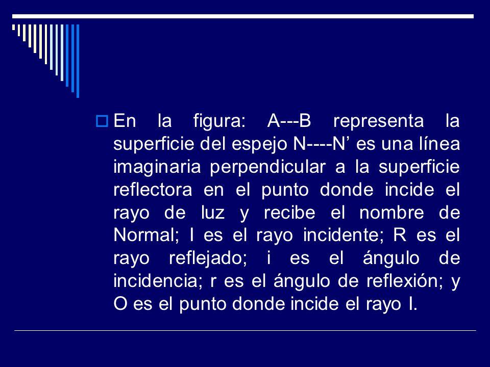En la figura: A---B representa la superficie del espejo N----N es una línea imaginaria perpendicular a la superficie reflectora en el punto donde inci