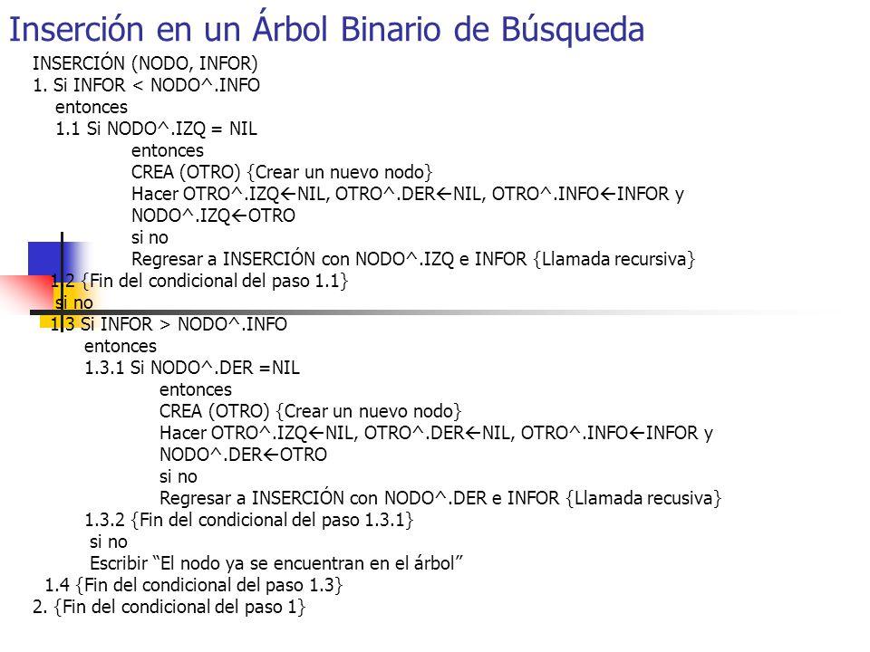 Inserción en un Árbol Binario de Búsqueda INSERCIÓN (NODO, INFOR) 1. Si INFOR < NODO^.INFO entonces 1.1 Si NODO^.IZQ = NIL entonces CREA (OTRO) {Crear