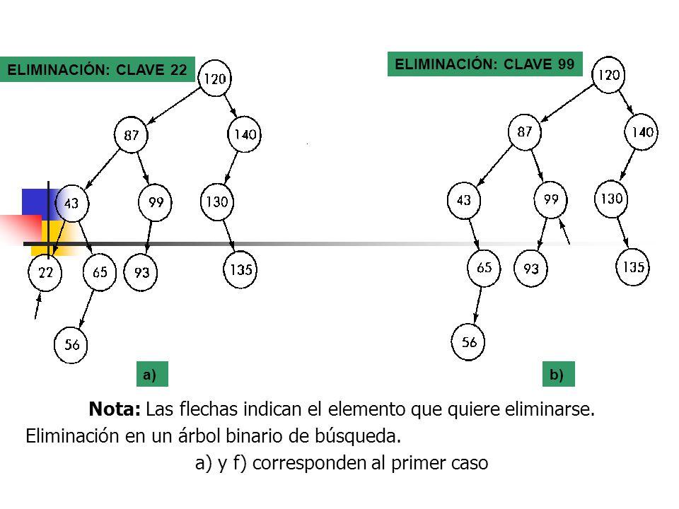 Nota: Las flechas indican el elemento que quiere eliminarse. Eliminación en un árbol binario de búsqueda. a) y f) corresponden al primer caso ELIMINAC