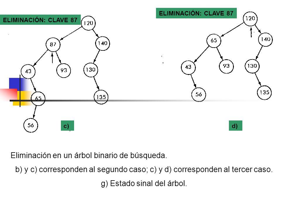 ELIMINACIÓN: CLAVE 87 d)c) Eliminación en un árbol binario de búsqueda. b) y c) corresponden al segundo caso; c) y d) corresponden al tercer caso. g)