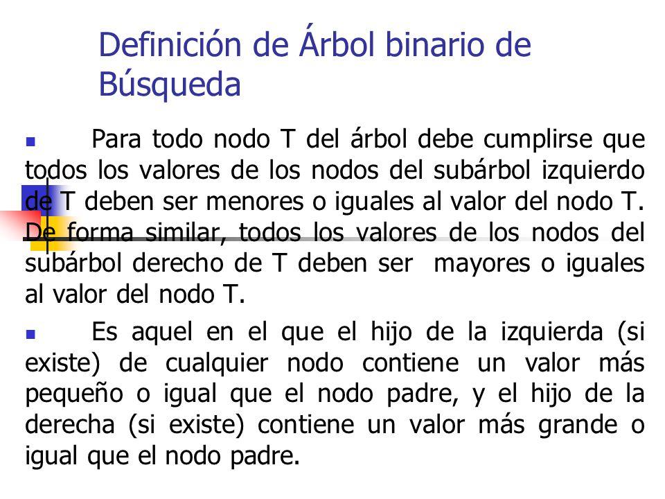 Definición de Árbol binario de Búsqueda Para todo nodo T del árbol debe cumplirse que todos los valores de los nodos del subárbol izquierdo de T deben