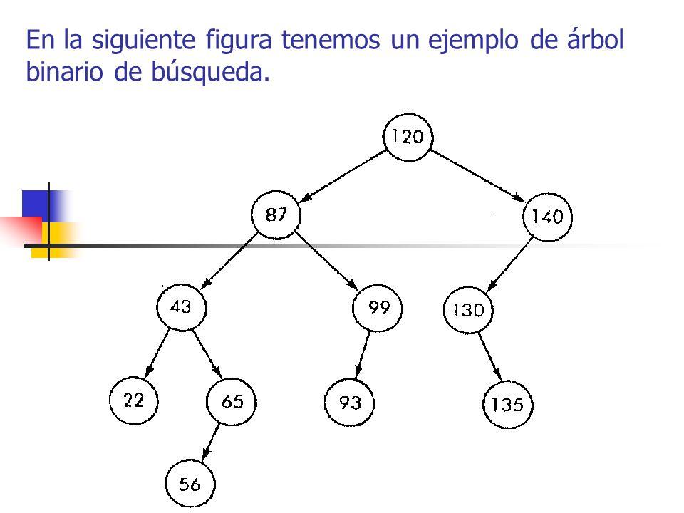 Observe el lector que si en dicho árbol se sustituye el valor 140 del nodo por 160, 99 por 105 y 43 por 55; el árbol continúa siendo un árbol binario de búsqueda.