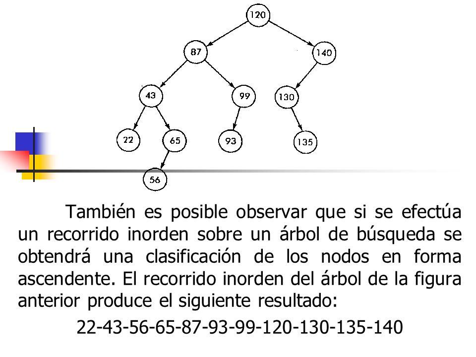 También es posible observar que si se efectúa un recorrido inorden sobre un árbol de búsqueda se obtendrá una clasificación de los nodos en forma asce