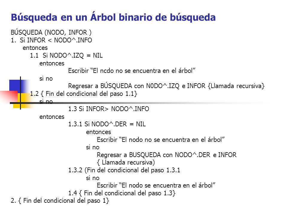 Búsqueda en un Árbol binario de búsqueda BÚSQUEDA (NODO, INFOR ) 1. Si INFOR < NODO^.INFO entonces 1.1 Si NODO^.IZQ = NIL entonces Escribir El ncdo no