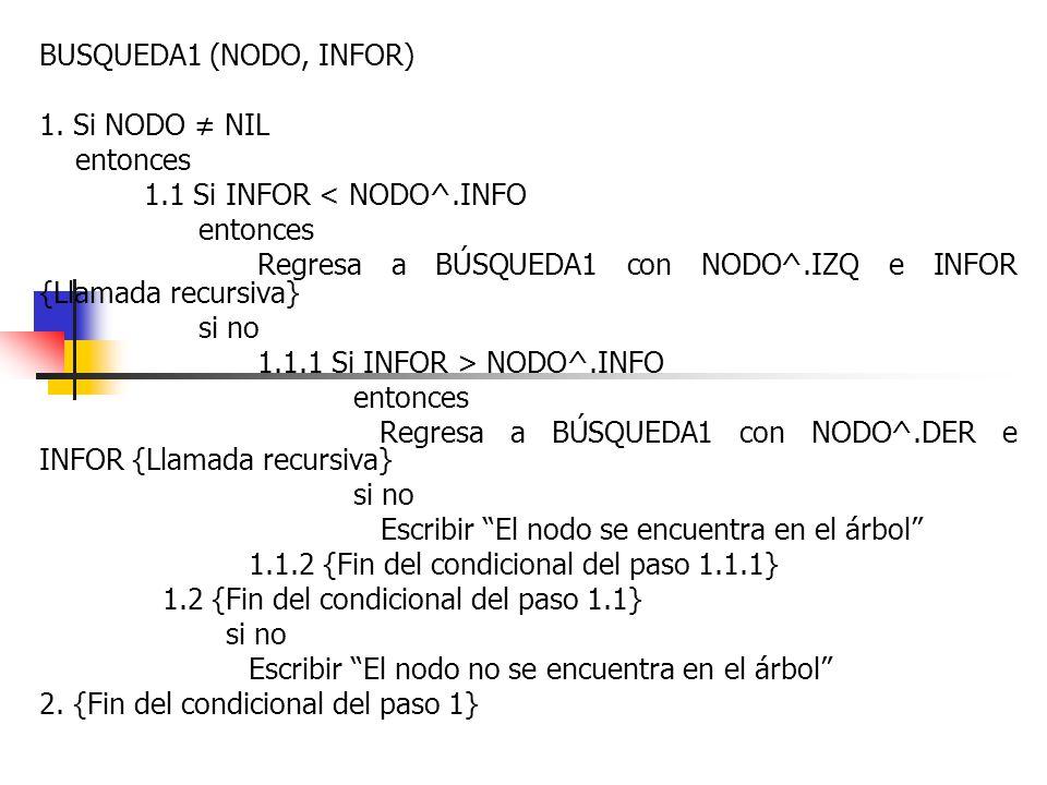 BUSQUEDA1 (NODO, INFOR) 1. Si NODO NIL entonces 1.1 Si INFOR < NODO^.INFO entonces Regresa a BÚSQUEDA1 con NODO^.IZQ e INFOR {Llamada recursiva} si no