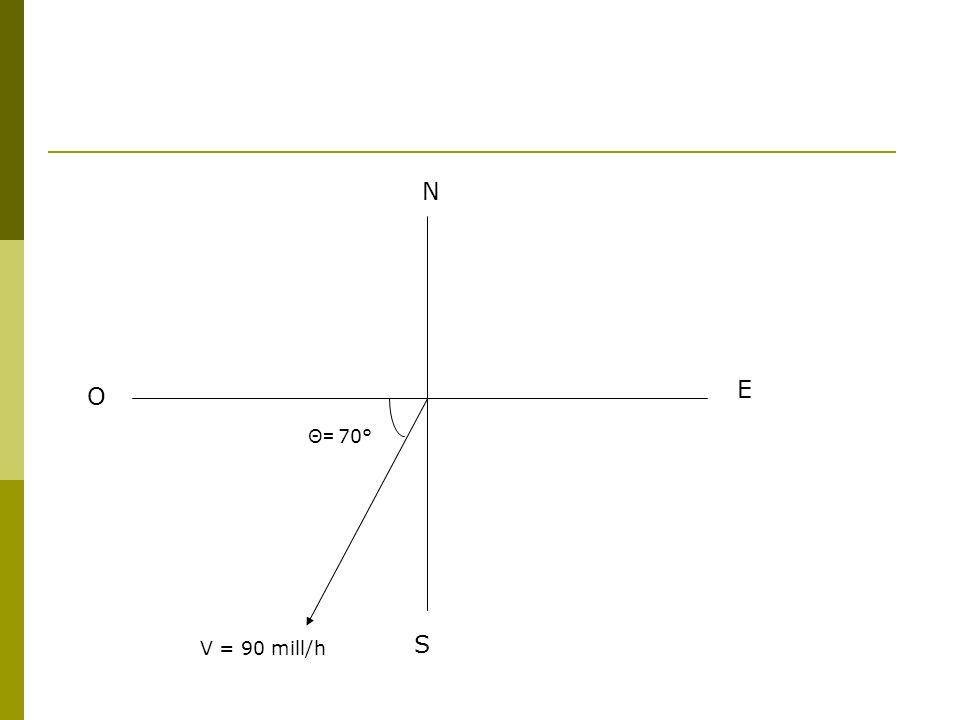 N S E O V = 90 mill/h Θ= 70°